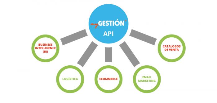 ¿Qué es la API para desarrolladores de myGESTIÓN?
