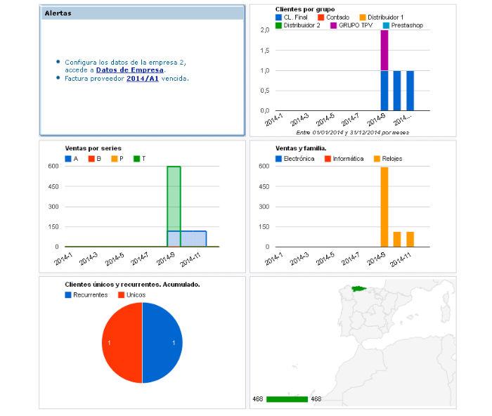 Gráficos e informes cuadro de mando