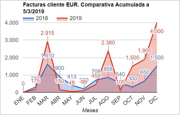 gráfico de facturas de ventas