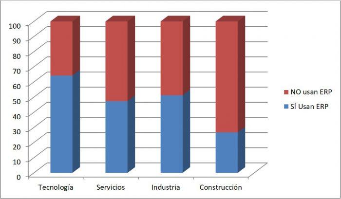 ERP por sectores